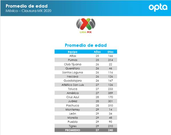 dinosaurio Anestésico apuntalar  Pumas UNAM es el equipo con menor promedio de edad en la Liga MX | Dale  Pumas
